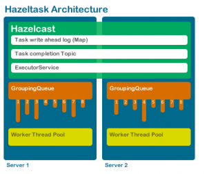 Main components to hazeltask